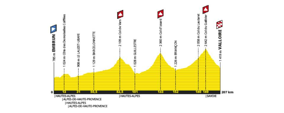stage 18 2019 route profile