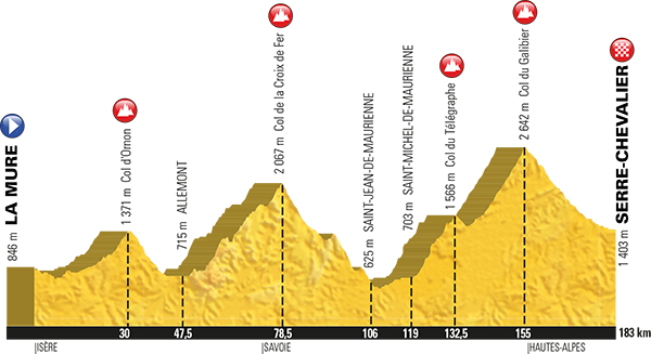 Tour de France 2017 Stage 17 Serre Chevalier